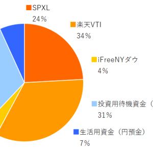 SPXL,楽天VTI,ifreeNYダウ 2020年12月分の積み立てを実行