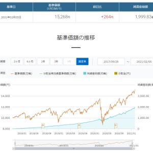 楽天VTI、基準価額15,000円を突破、純資産額はほぼ2000億円