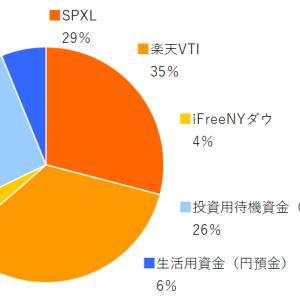 SPXL,楽天VTI,ifreeNYダウ 2021年2月分の積み立てを実行