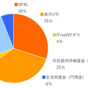 SPXL,楽天VTI,ifreeNYダウ 2021年3月分の積み立てを実行
