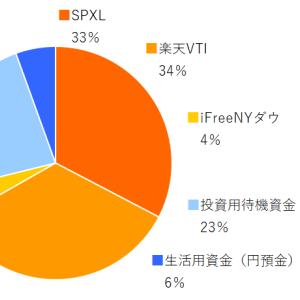 SPXL,楽天VTI,ifreeNYダウ 2021年4月分の積み立てを実行