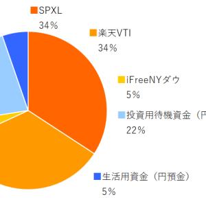 SPXL,楽天VTI,ifreeNYダウ 2021年5月分の積み立てを実行