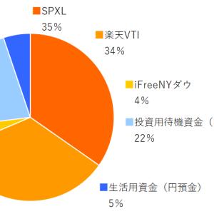 SPXL,楽天VTI,ifreeNYダウ 2021年6月分の積み立てを実行