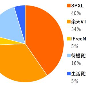SPXL,楽天VTI,iFreeNYダウ 2021年9月分の積み立てを実行