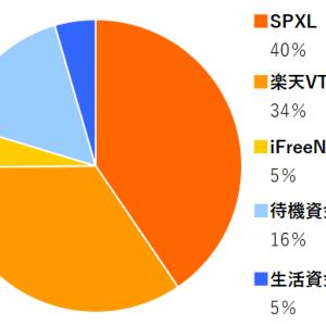 SPXL,楽天VTI,iFreeNYダウ 2021年10月分の積み立てを実行