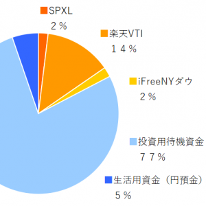 SPXL,楽天VTI,ifreeNYダウ 2019年7月分の積み立てを実行