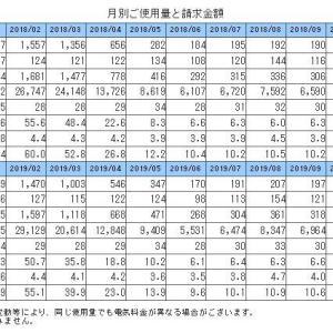 オール電化電気代(北海道旭川市)我が家のまとめ2010年の入居から2019年まで