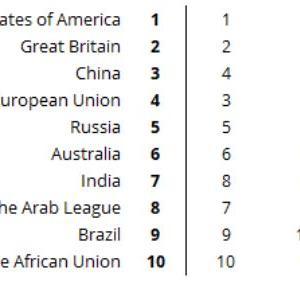 イギリス人「イギリス人は自国を世界で二番目に重要な国だと思っているそうだwww」