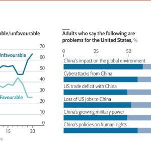 海外「世論調査によるとアメリカ人の2/3が中国に対して否定的な見方をしている」
