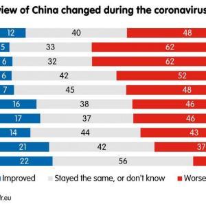海外「コロナによってヨーロッパの中国への印象はほぼ全ての国で悪化しているようだ」