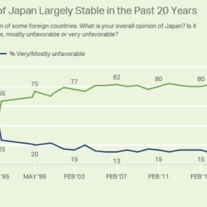 海外「世論調査によるとアメリカ人の84%は日本を好意的に見ている」