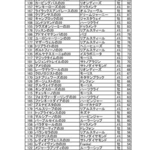 20年産駒最終票数社台サンデー