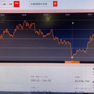資源大手グレンコア株価急落 銅相場が急落したから ですか?なんで下がるんか 解らんなあ