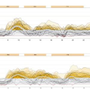 10月の受診結果と最近の血糖コントロール