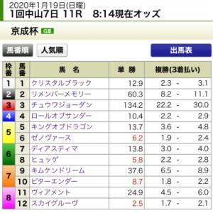 サイコロ馬券マークII【京成杯予想】2020
