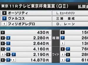 青葉賞に皐月賞レベルの馬はいたか