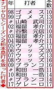 シーズン10本塁打以上ナゴヤドームに打ち込んだ打者一覧www