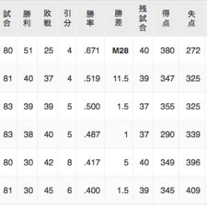 中日、得失点-49で3位と1ゲーム差、2位と2.5ゲーム差