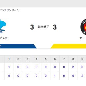 【試合結果】中日 3-3 阪神 笠原6回1失点 9回裏にスアレスから2点を奪い引き分けに持ち込む