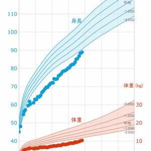 今月の身長体重の記録【低身長】