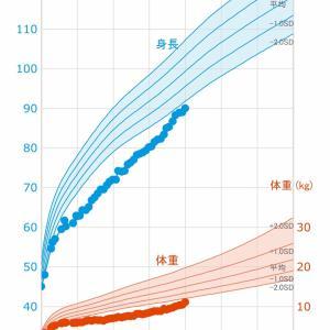祝!90cm!今月の身長体重の記録(低身長)