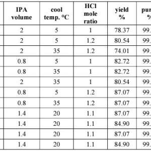 統計有機化学⁉︎ 合成プロセスの条件検討に分散分析