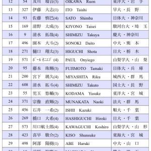 【駅伝東洋スレ】『関東インカレ』エントリー発表!石田洸介は登録なし