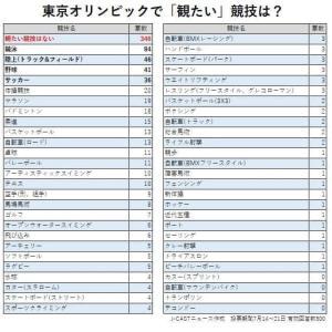 東京五輪『観たい競技』ランキングを緊急発表!3位「陸上」2位「競泳」、1位はまさかの…