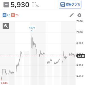 急騰注目株 GA technologies(ジーエーテクノロジーズ 3491)
