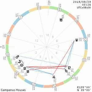 2019.9.29 天秤座新月