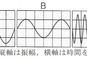 新中3 自宅でお勉強用◈理科 光と音◈第1回実力テスト