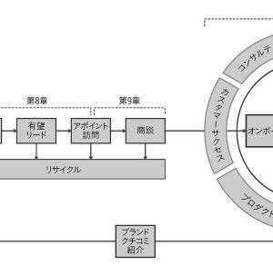 「ザ・モデル」とは何なのか。どうすれば効果を出せるのか。「ザ・モデル」を日本に導入した人がじっくり説明