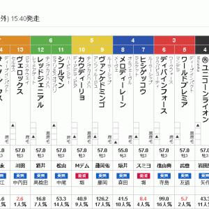 菊花賞・決断 馬連ワイド一点勝負にてつかまつる。
