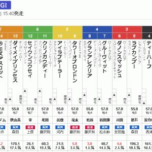 高松宮記念・ヤケのヤンパチ三連複6頭BOX勝負
