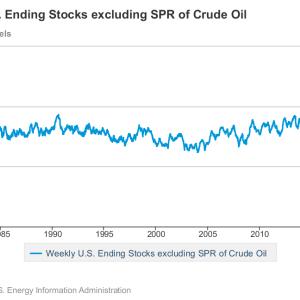 EIA週間石油在庫統計(2月14日時点)