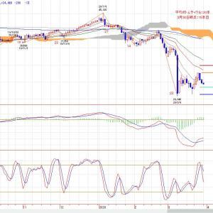 原油相場 短期移動平均線を下抜けて上値の重い展開