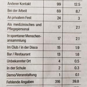 <コロナ事情>感染経路について~スイスの統計から