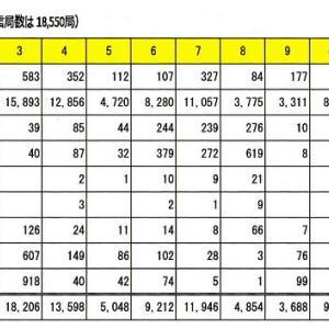 世界及び全日本1万局よみうりアワード 今年末で終了