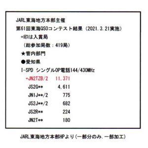 東海QSOコンテストの結果発表 & CQ誌9月号