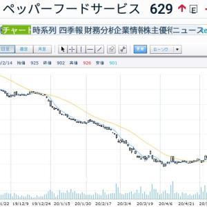 いきなりステーキ(ペッパーフード)の株価がストップ高