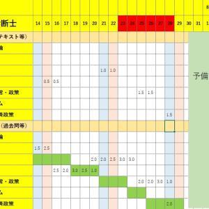 【資格052】2018/7/23~28学習進捗(あと6日、、時間ないっすね)