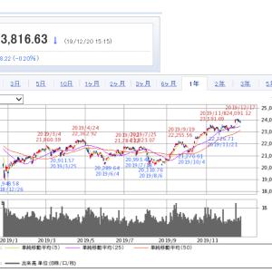 【株取引】日経平均と今年の損益