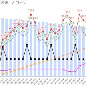 太陽光と不動産の2019年間売上とローン残高
