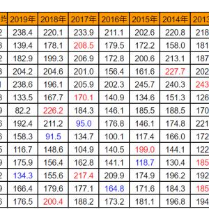 8月の日射量と日照時間は観測史上ベストか?