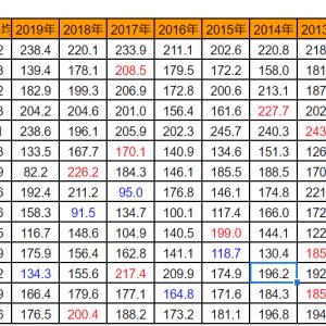 8月発電量&観測史上2位の日照時間
