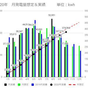 10月発電量&年日射量は過去10年でワースト