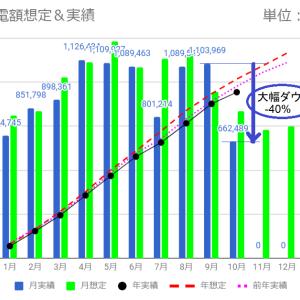 う~ん、前月比-40%の大幅ダウン(10月度売電額)