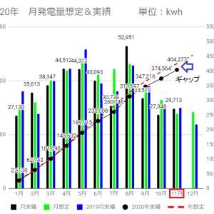 11月太陽光発電量は想定を超えるも昨年を下回る