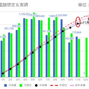 東電検針による発電量と売電額(11月度)