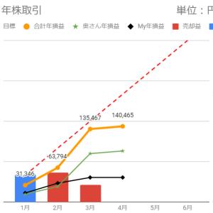 日経平均は乱高下(株取引)
